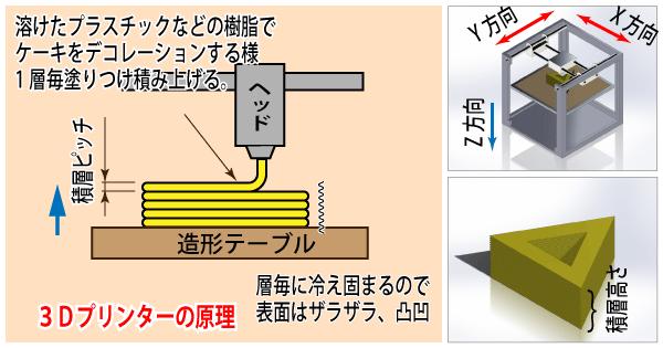 3Dプリンターの原理説明図