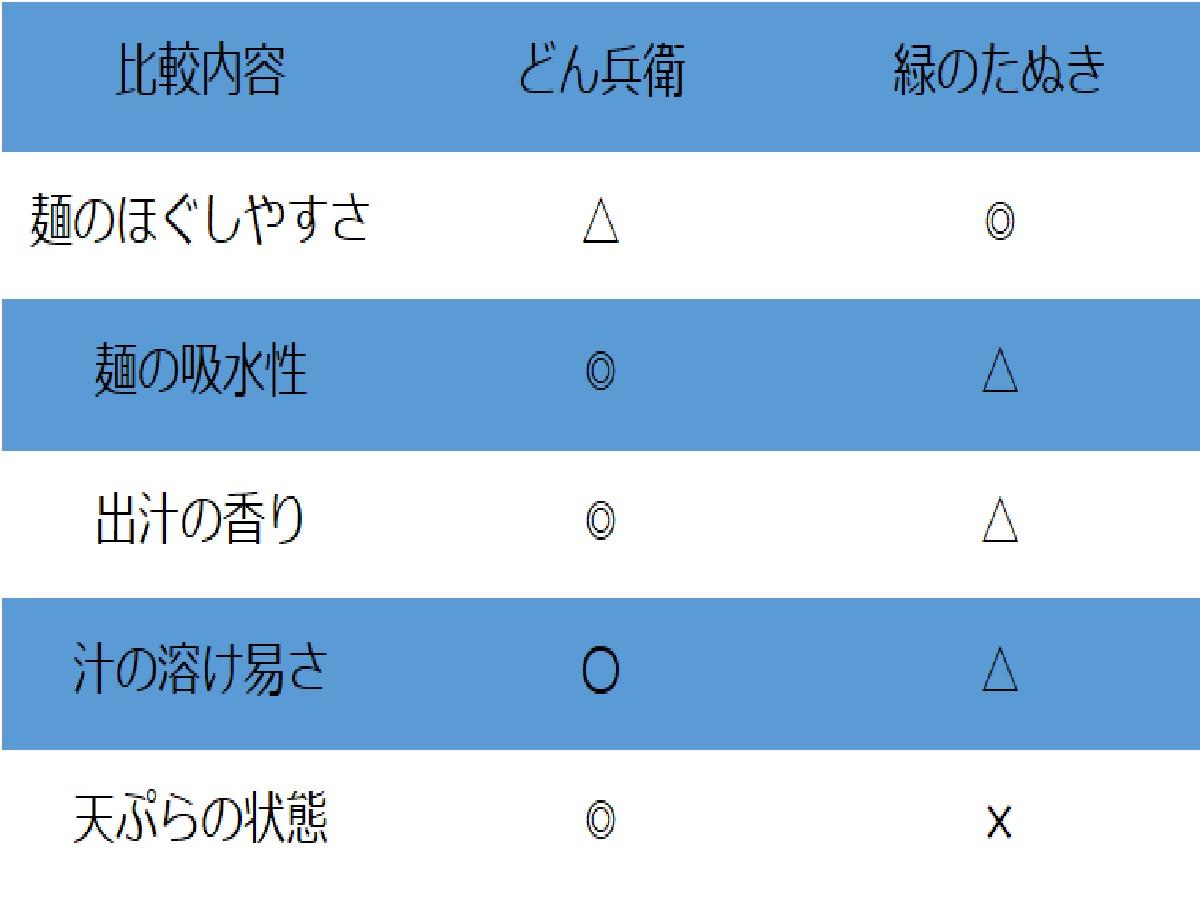 日清 vs マルちゃん天ぷらそば対決インプレッション表