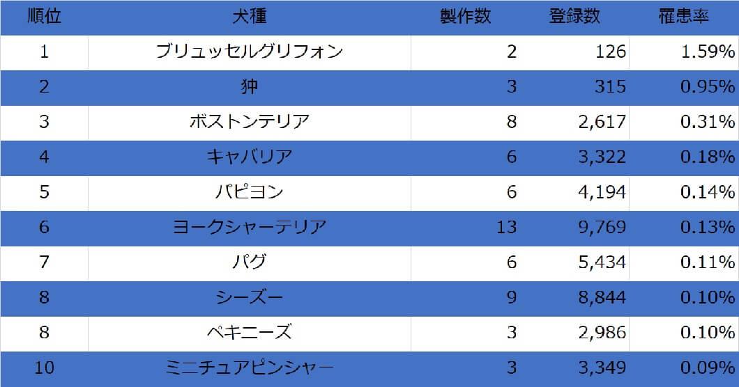 表:ドッグバンパーを製作した犬種のトップ10