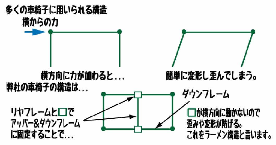 構造の解説